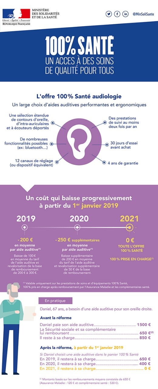 100% santé audiologie - Audioprothésiste à domicile Montpellier et alentours